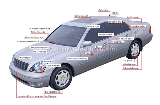 Bildwörterbuch - Category: Auto: Karosserie