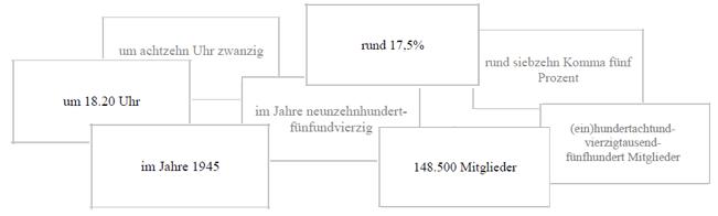 German numbers - Reading numbers flashcards