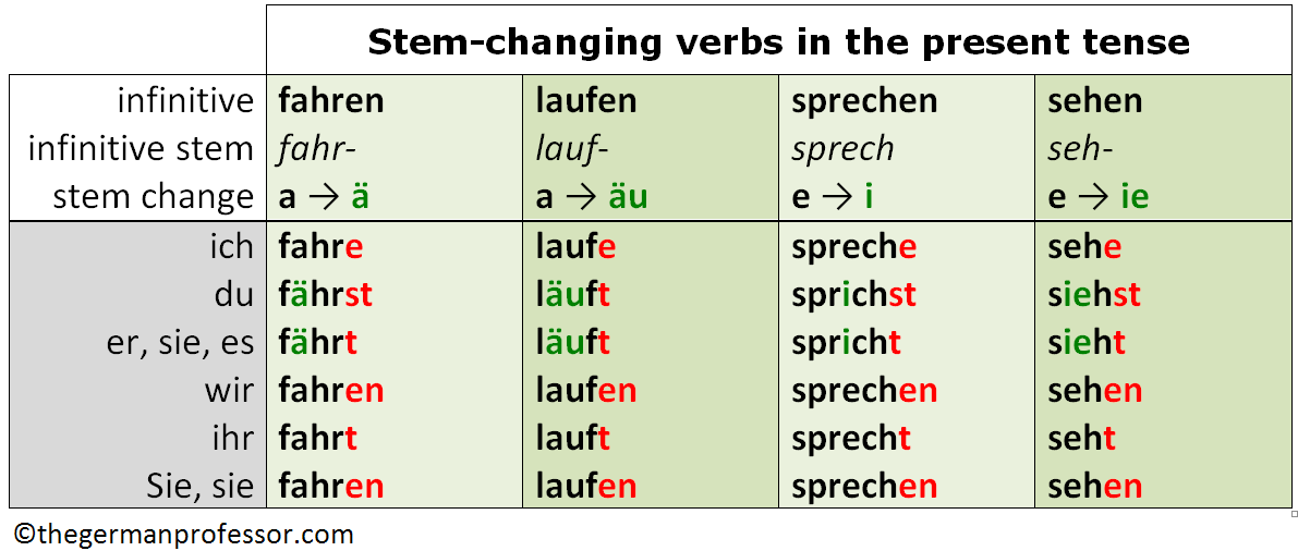 German stem-changing verbs