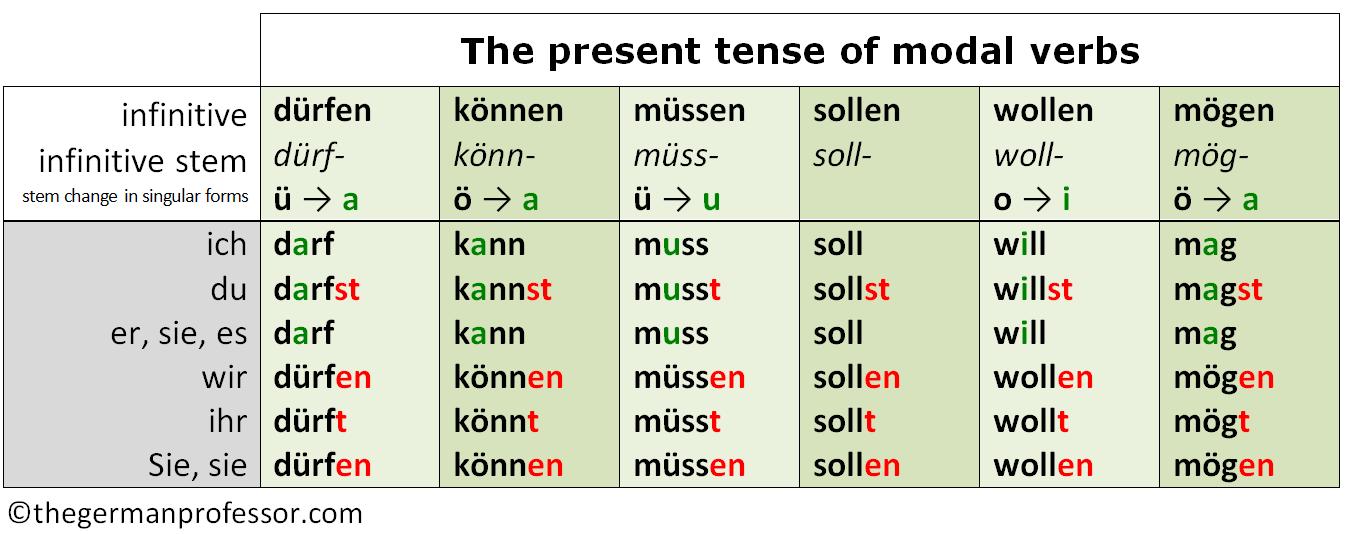 German modal verbs present tense