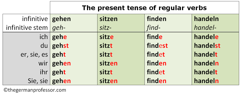 German verb conjugation game - present tense by TeacherCarina | TpT