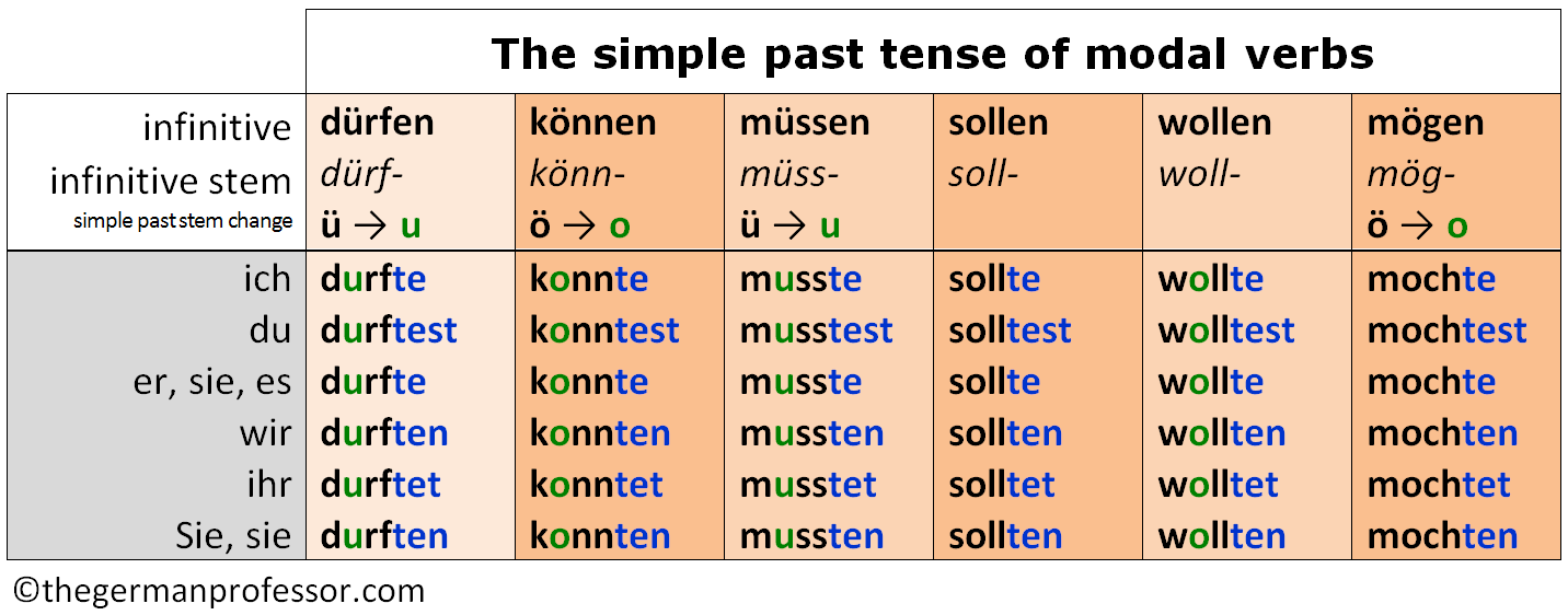 German modal verbs - Past, present, & future - The German Professor
