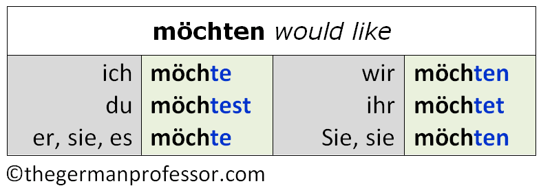 German modal verb möchten