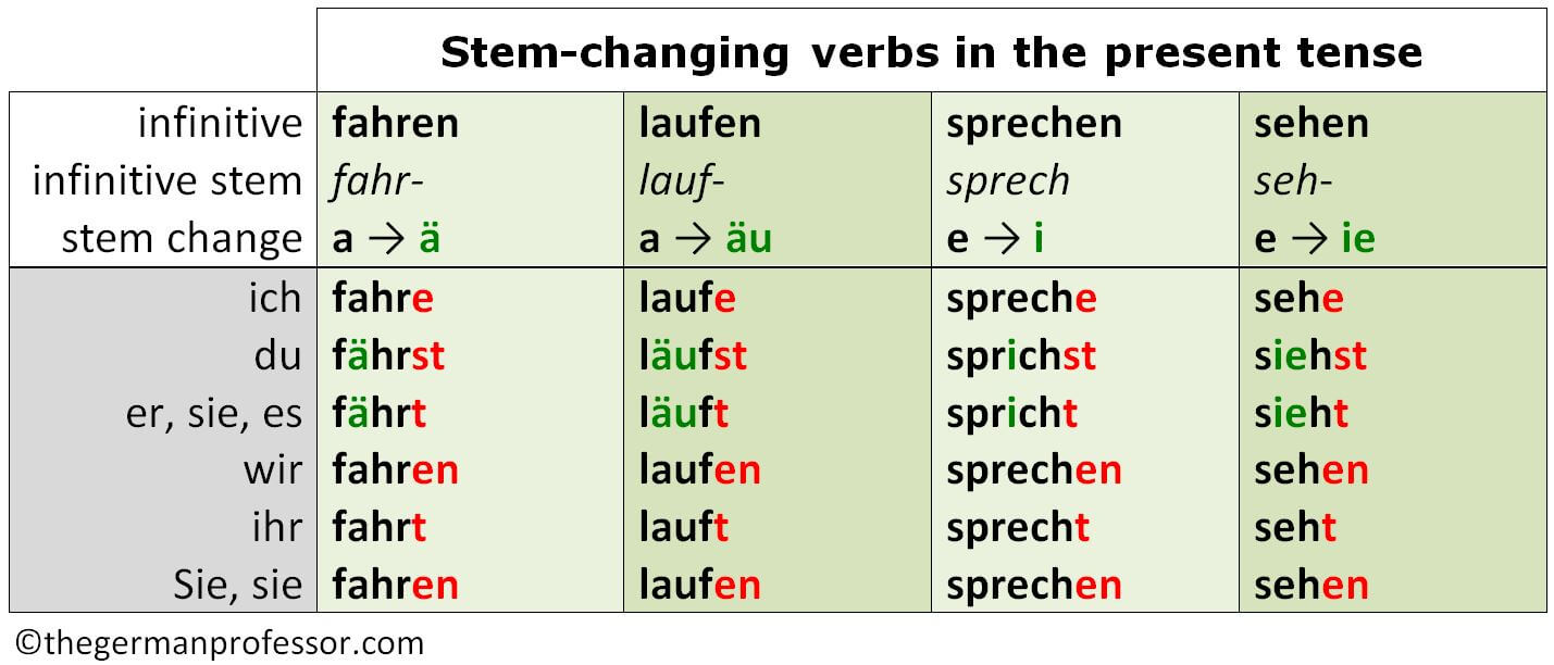 Strong verbs in German and their use